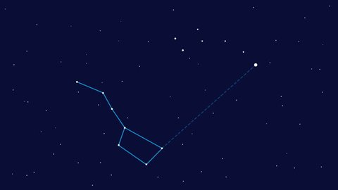 Big Dipper and Little Dipper. Ursa Major, Ursa Minor and Polar star. Lines are showing how to find constellations in night sky