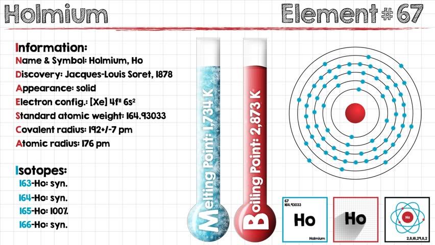 Header of holmium