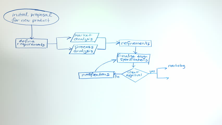 Flowchart on a whiteboard animation. This flow chart uses generic terminology related to product development, marketing, business strategy, organisation, innovation and planning. In 4K ultra HD.